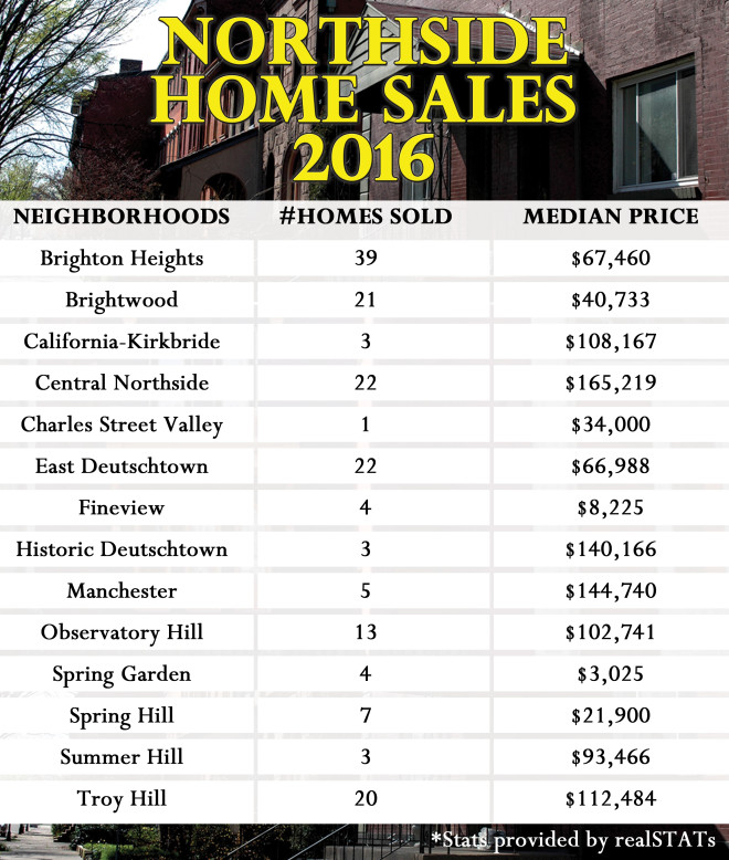 northside_chronicle_homebuyer_realstats_2016